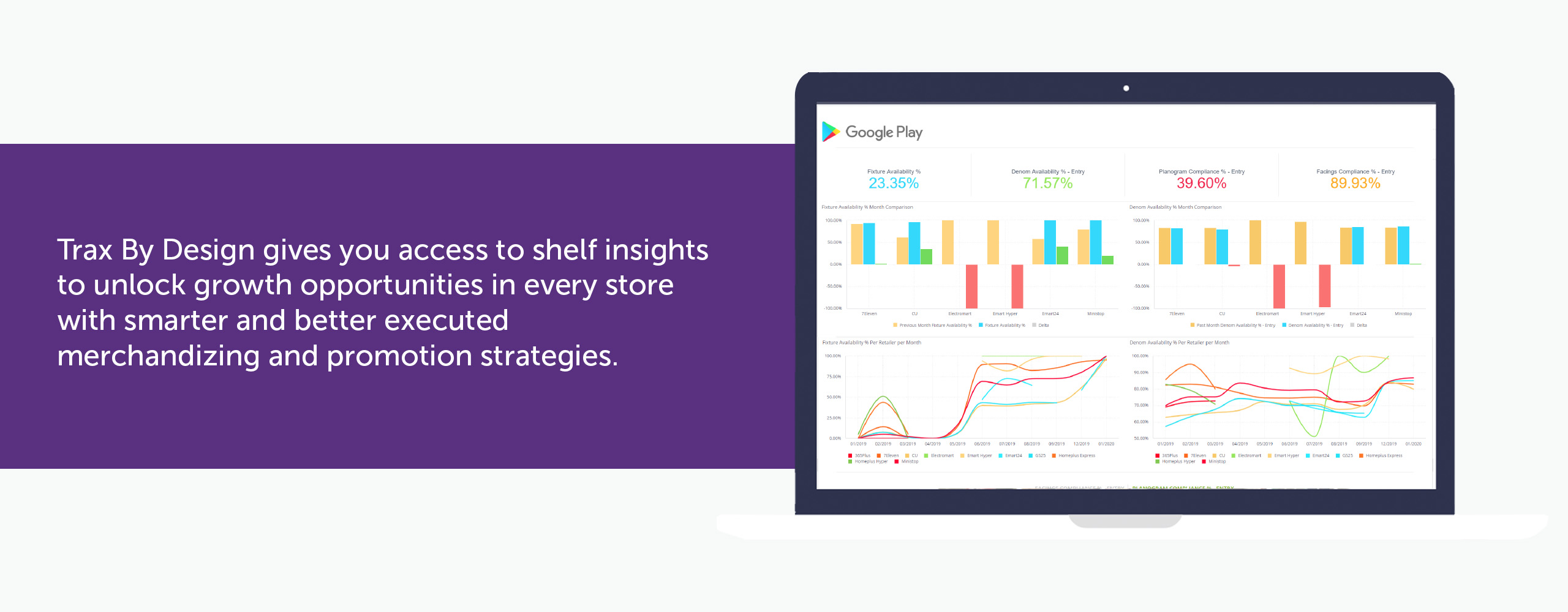 Trax By Design gives you access to shelf insights to unlock growth opportunities in every store with smarter and better executed merchandizing and promotion strategies.